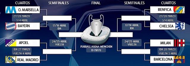Así se jugarán los cuartos de final de la Champions y la Europa League