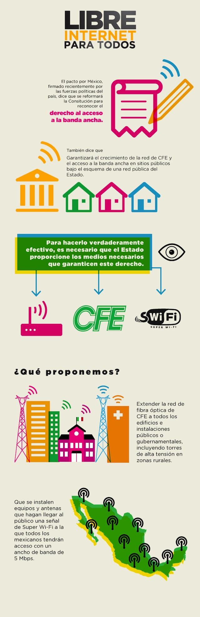 Internet para todos - Infografía