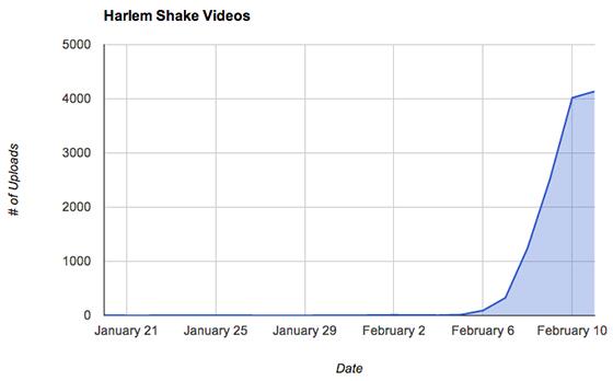 Harlem Shake gráfica