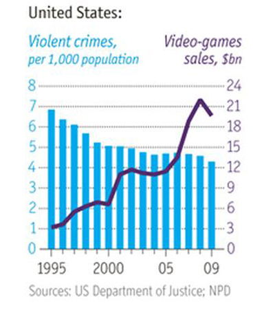 gráfica videojuegos muertes