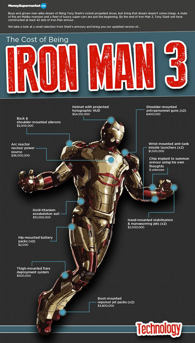 info-ironman