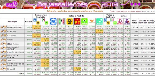 Resultados de las votaciones (PREP en los Estados)