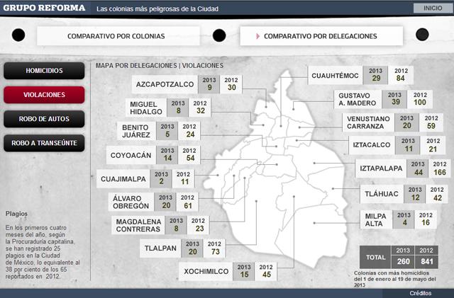 violaciones en el distrito federal