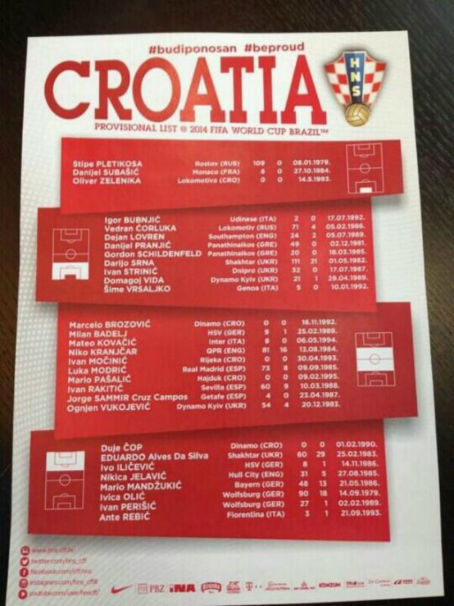 lista croacia