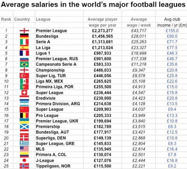 cuanto ganana futbolistas