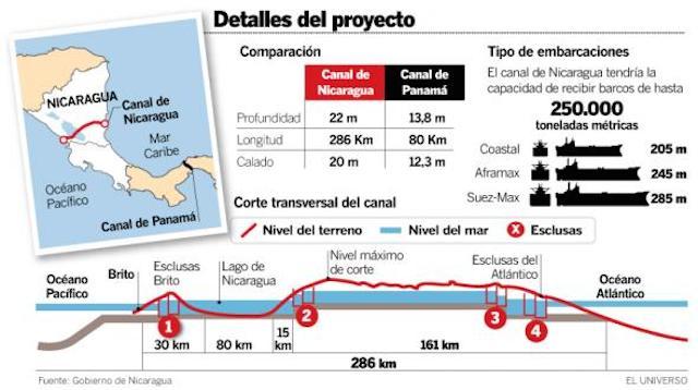 Canal-de-Nicaragua-2