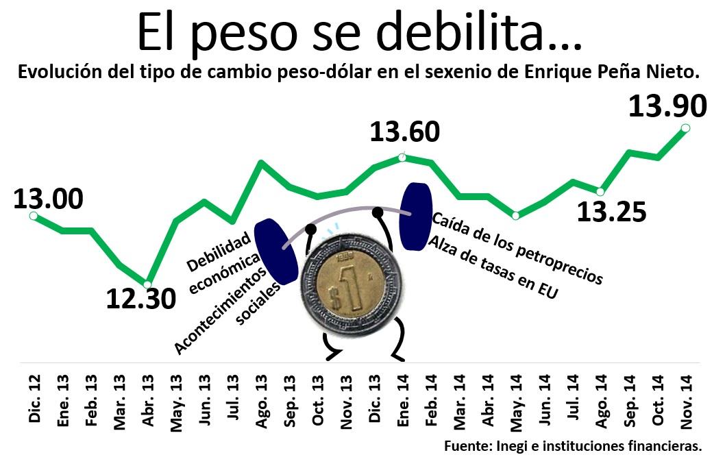 Una Caída De Hasta 1 5 Del Peso Activaría La Subasta 200 Millones Dólares Decretada Hace Unos Días Por El Banco México Implementada Para Frenar