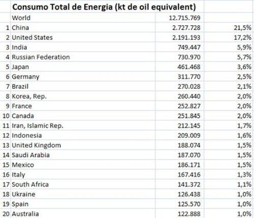 consumo_energia_mundo_1