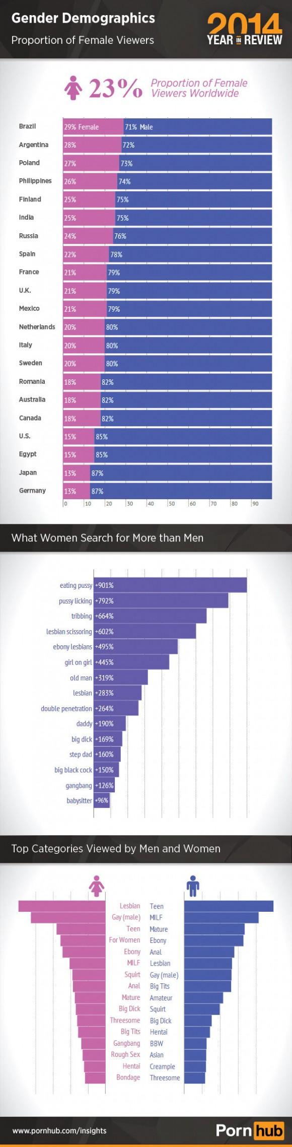 2-pornhub-2014-gender-demographics