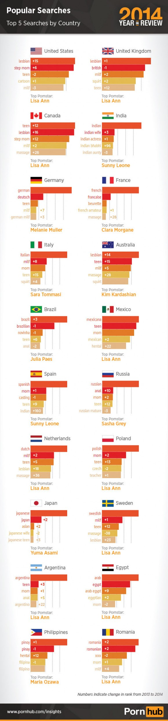 pornhub-2014-top-5-searches-country