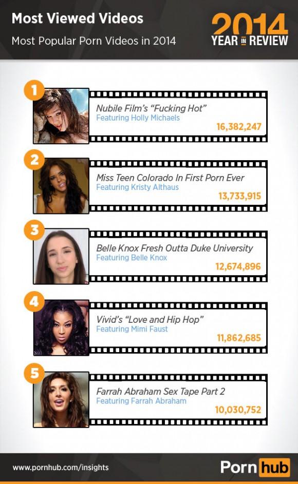 pornhub-2014-top-5-viewed-videos