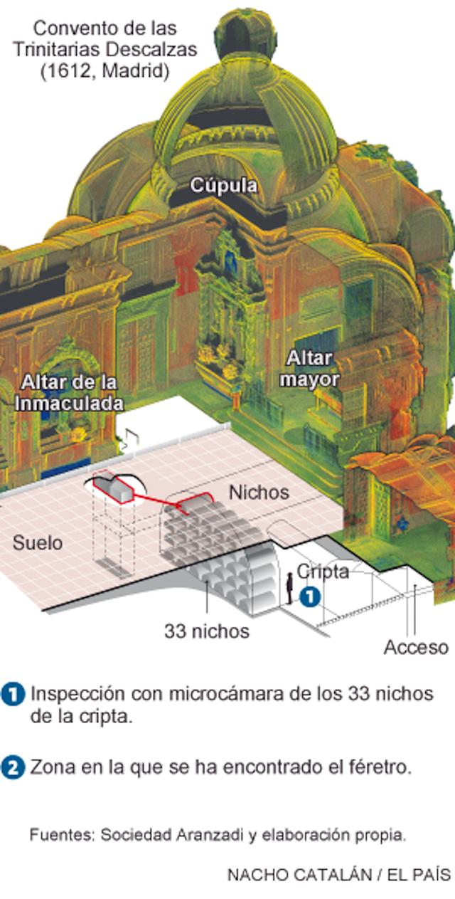 Hoy confirmaron el hallazgo de los restos de Miguel de Cervantes Saavedra