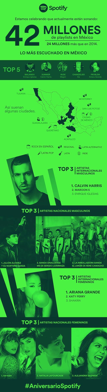 Spotify-en-Mexico-Infografia
