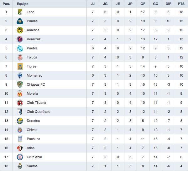 Liga MX tabla