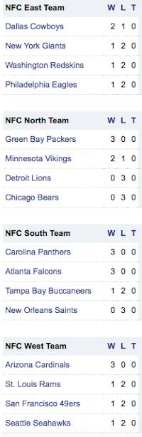 Standings-NFC-NFL-Semana3