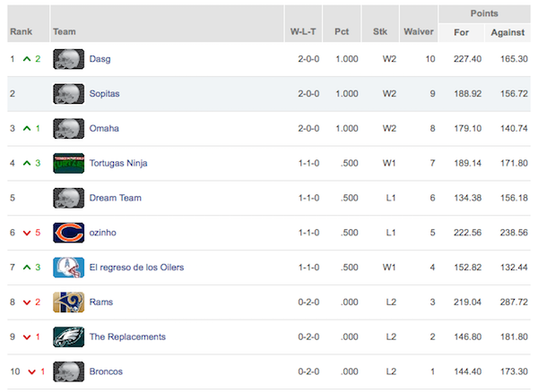 TenemosElOvoide-NFL-Semana2-Standings