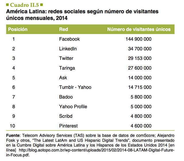 Redes-Sociales-America-Latina