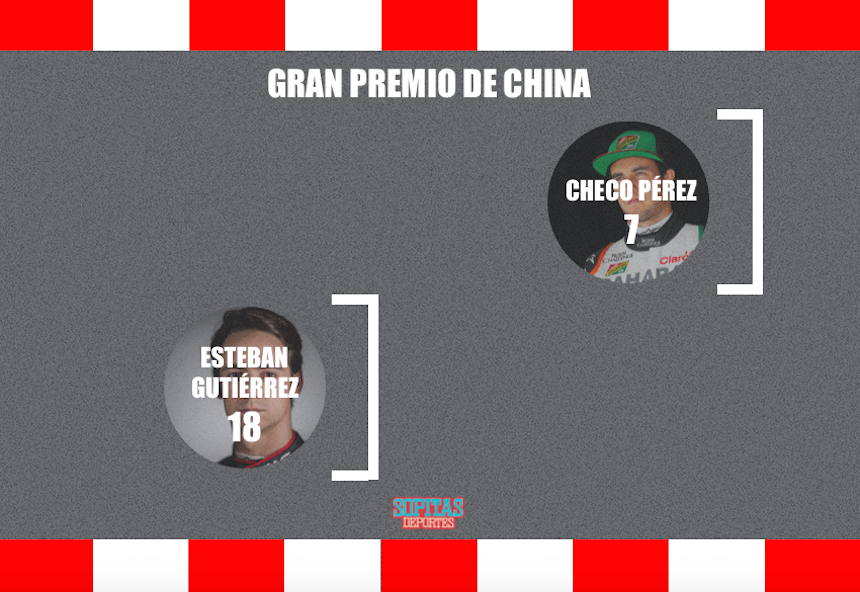 clasificacion china gp