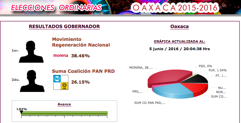 prep-oaxaca