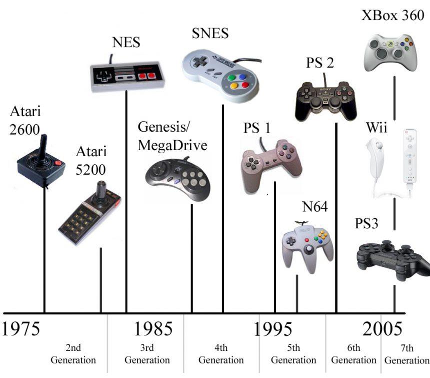 videojuegos-evolucion-1