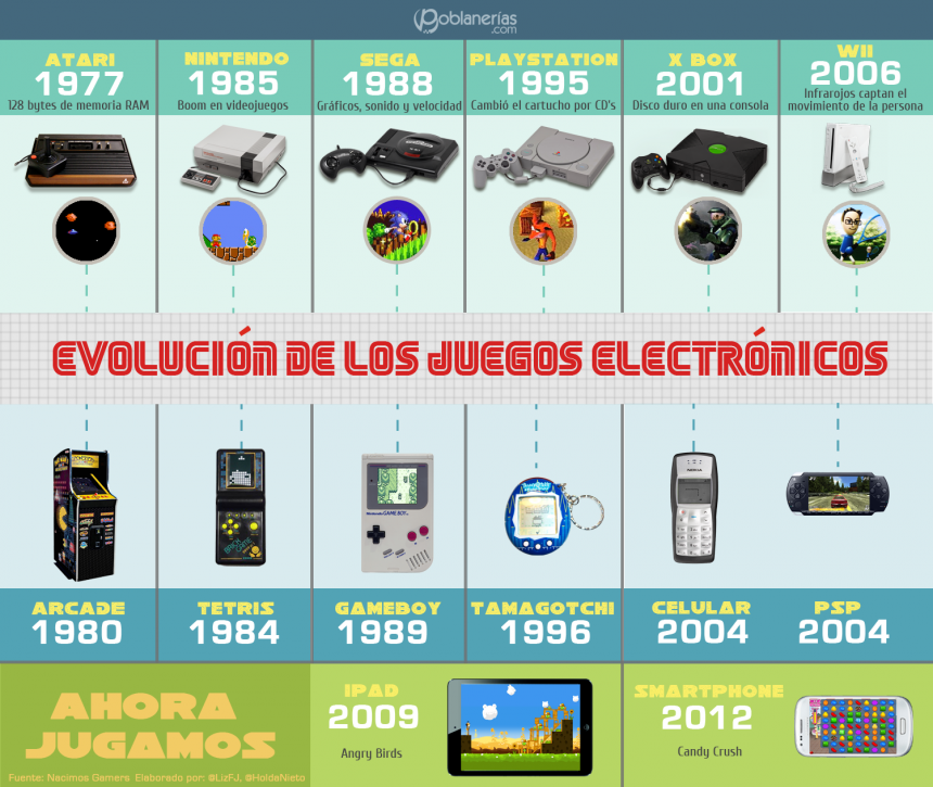 videojuegos-evolucion-2