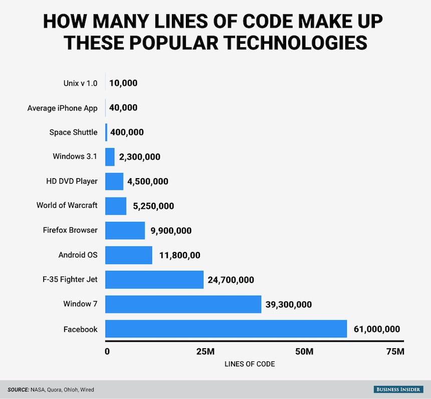 Aplicaciones Código