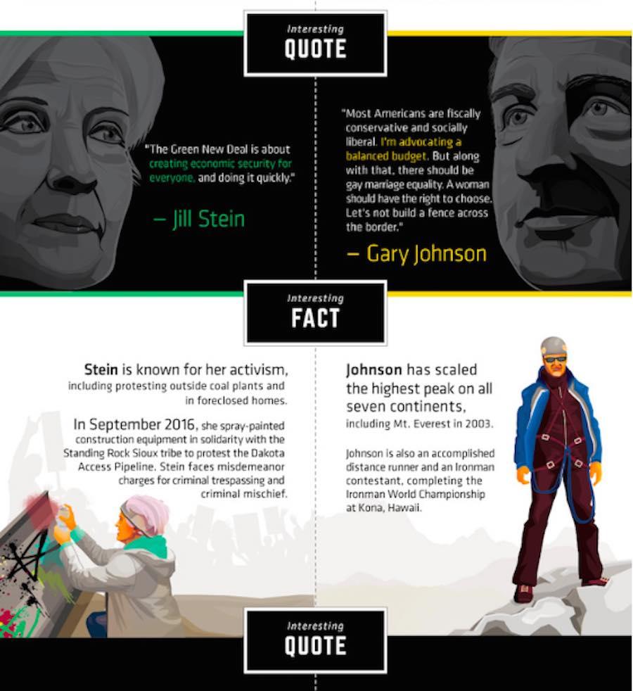 Datos curiosos de Gary Johnson y Jill Stein