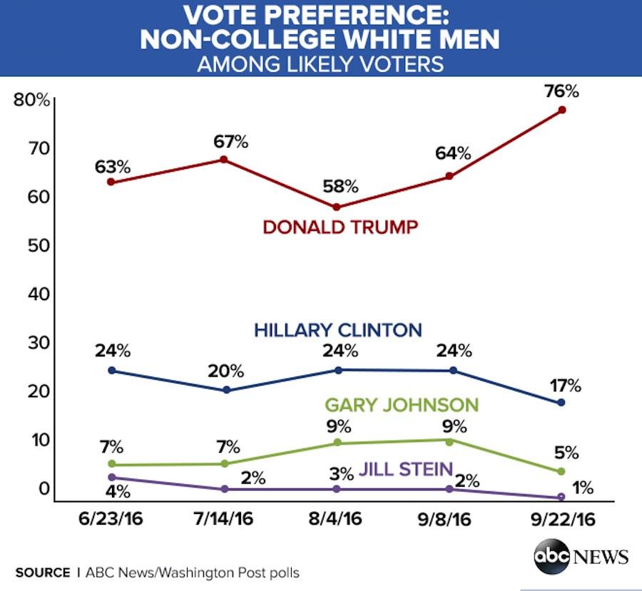 Gráfica de votantes sin título universitario