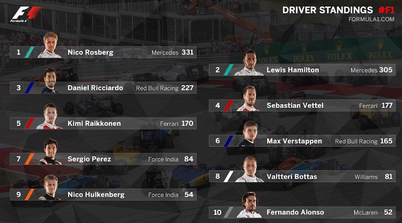 Formula Uno Puestos