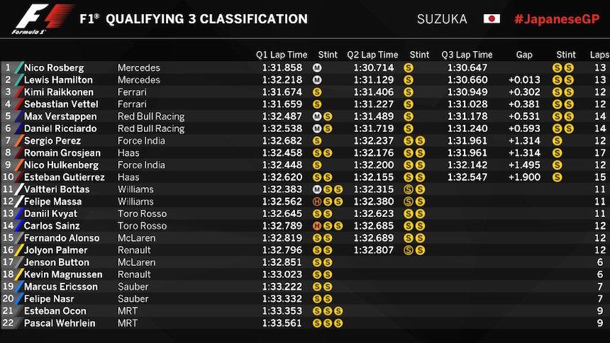 Así partirán los pilotos en el Gran Premio de Japón