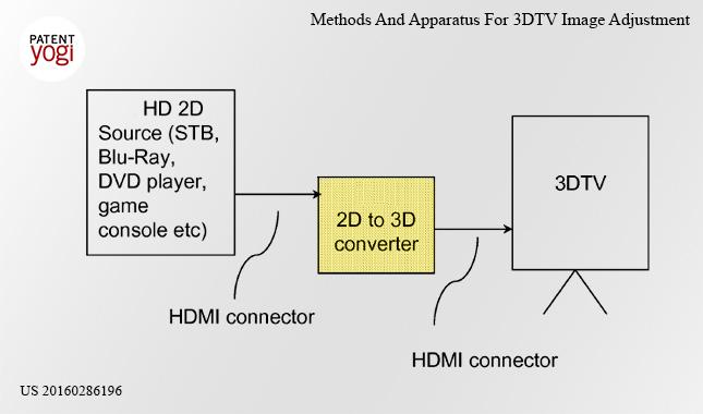 Televisión 3D Google