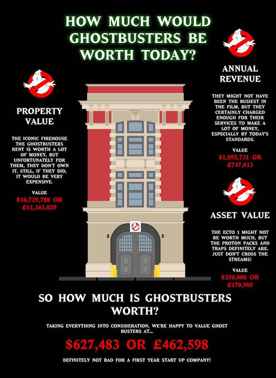 Infografía - Ghostbusters