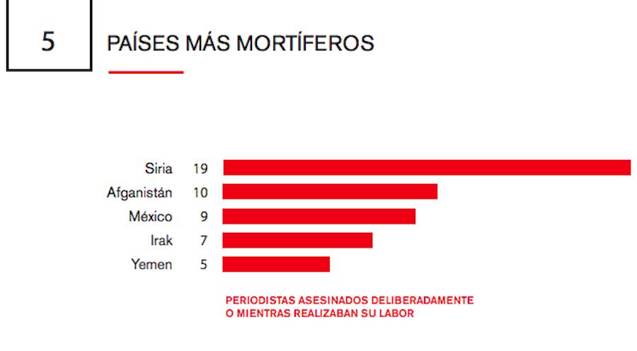 paises-mortiferos-reporteros-sin-fronteras
