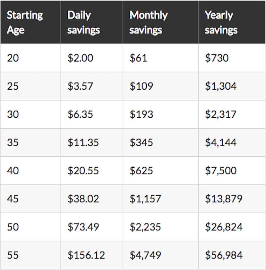 Tabla de ahorros para ser millonarios