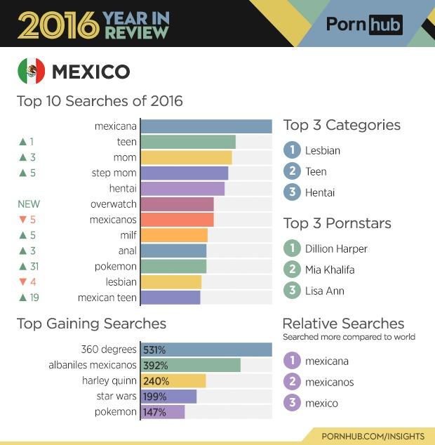 porn-hub-mexico-2016