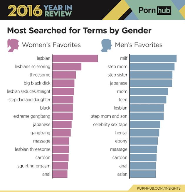 porno-genero-2016