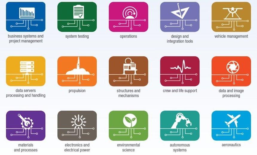 Categorías de software - NASA