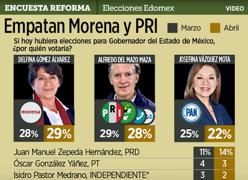 Encuesta: Elecciones en el Estado de México