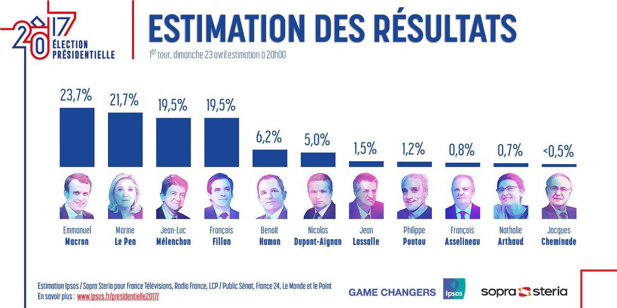 Estimación de los resultados a las 20:00 horas (tiempo de Francia).