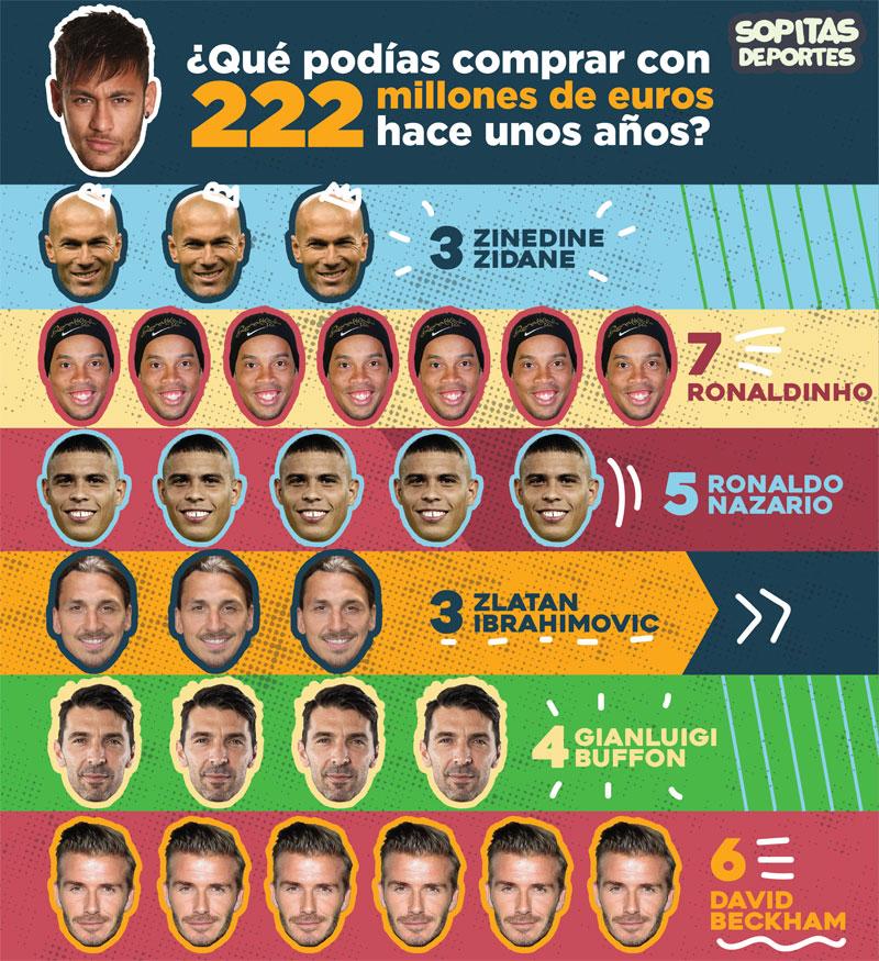 Costo del Fichaje de Neymar con el PSG