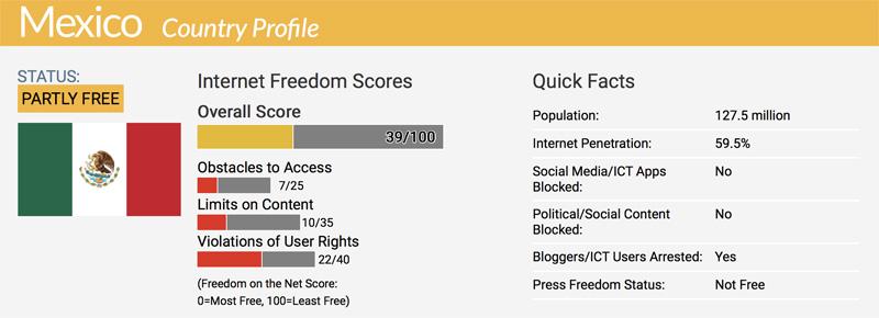 Censura Digital en Mexico