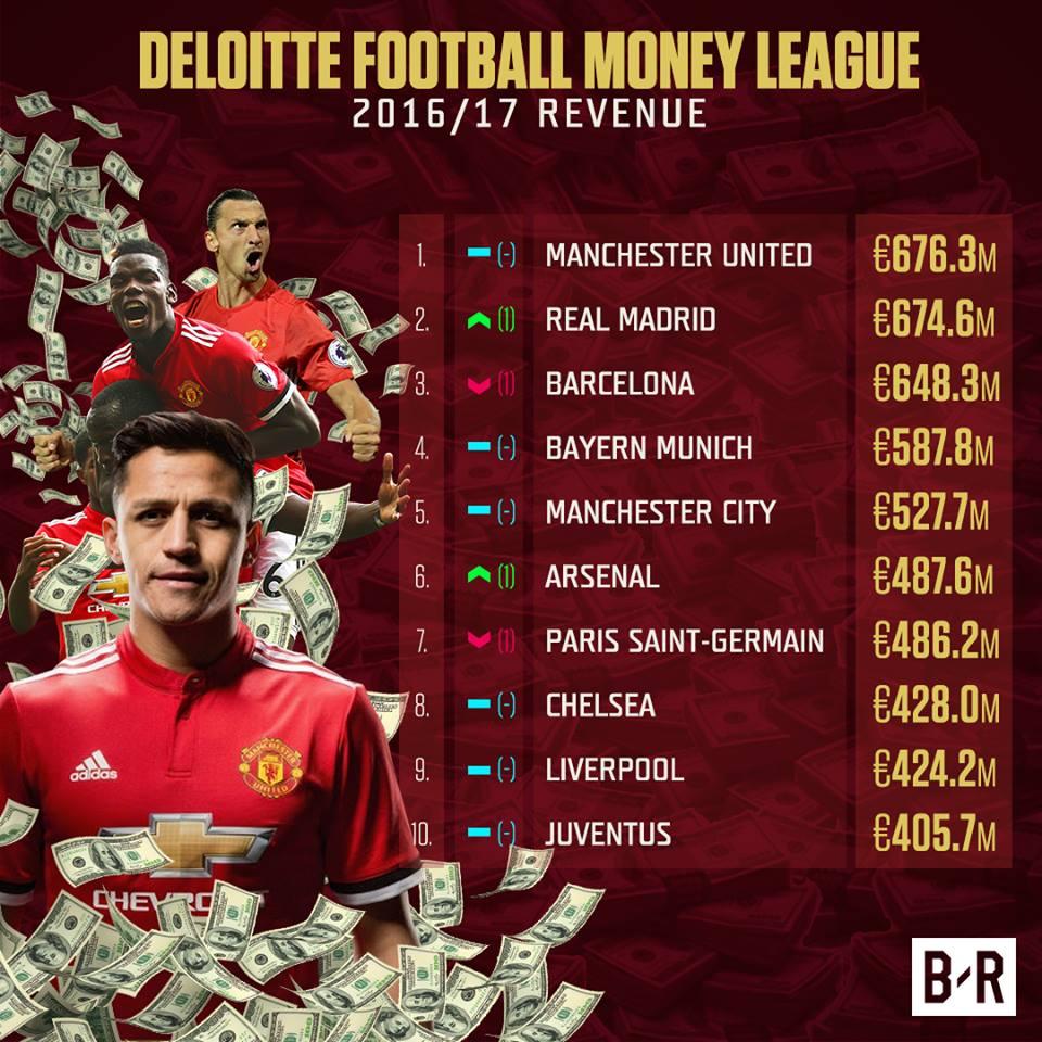 Alexis Sánchez ganará más que Cristiano Ronaldo en el Manchester United