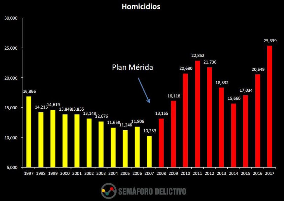Ejecuciones en México aumentaron 55% en 2017: Semáforo Delictivo