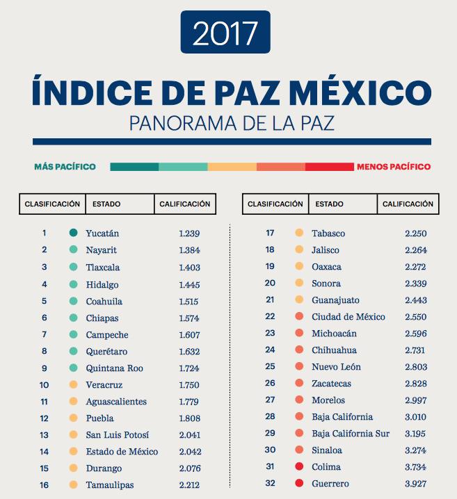 Índice de paz México 2017, Institute for Economics and Peace