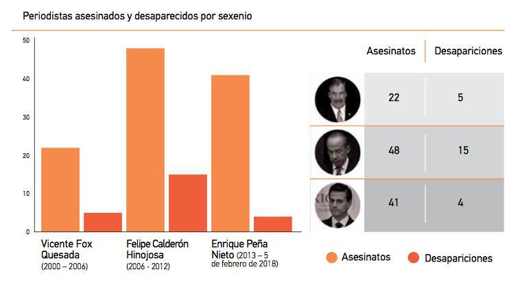 Cifras de asesinatos contra periodistas por sexenio en México
