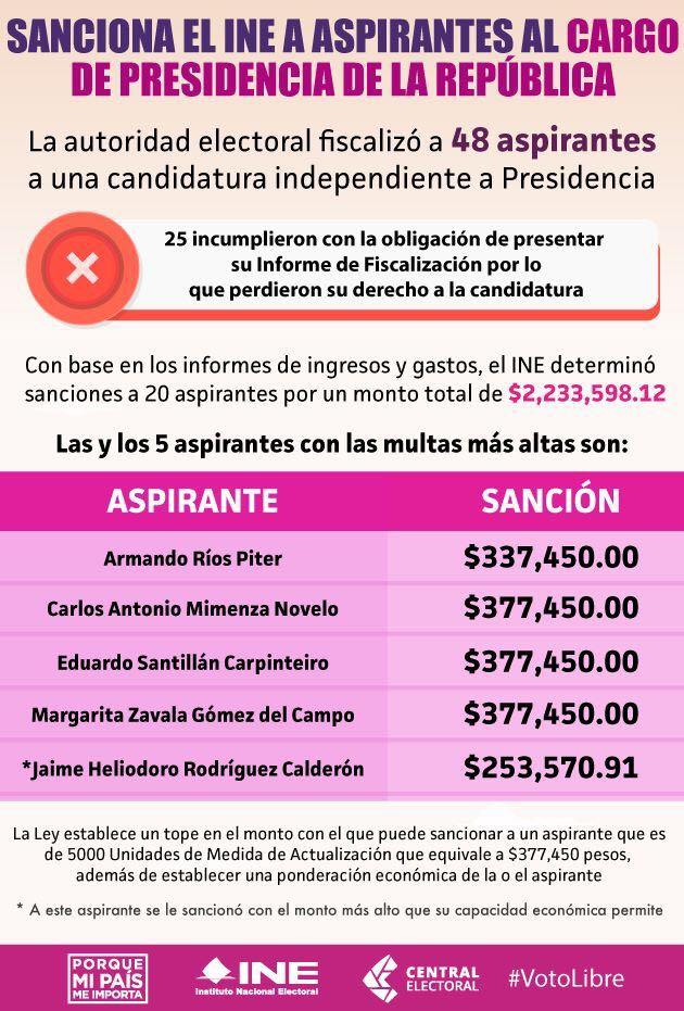 INE sanciones a independientes