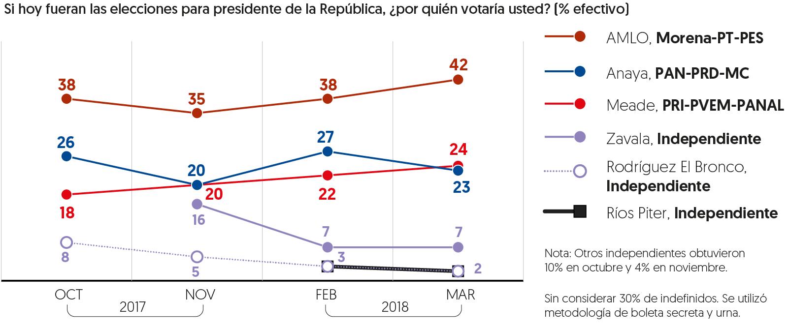 Encuesta presidencial marzo 2018/ El Financiero