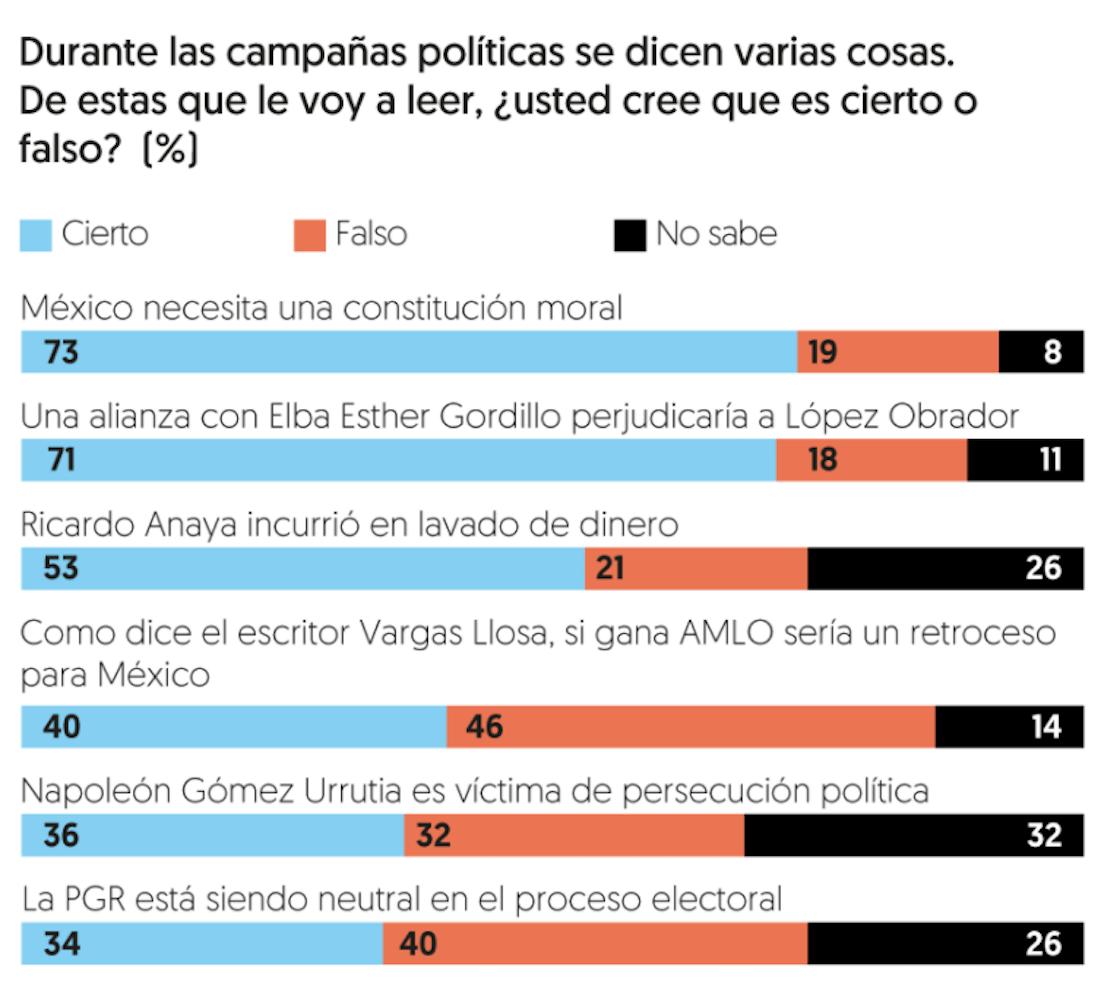 ¿Qué pensamos los mexicanos sobre el escándalo de Anaya-PGR y las propuestas de AMLO?