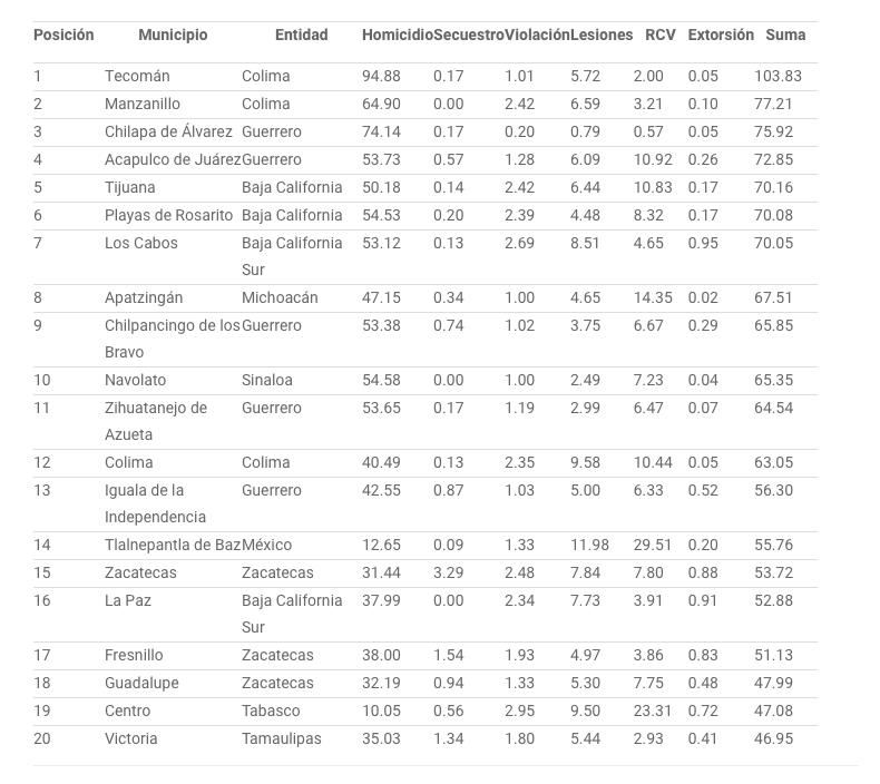 Ranking de los municipios más violentos en México