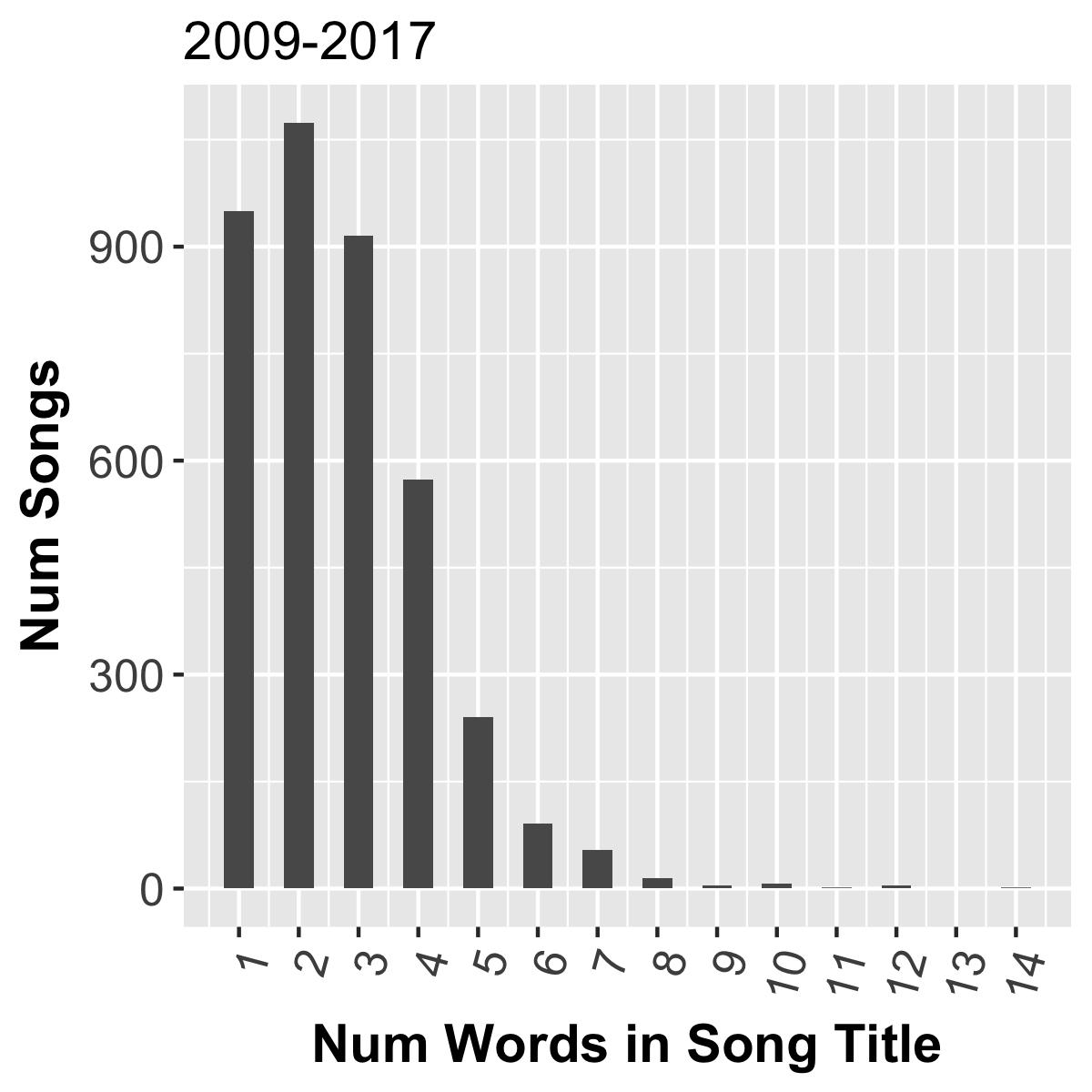 Estudio revela que Spotify está cambiando la forma en la que las canciones son nombradas